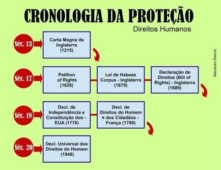 cronologia 2016